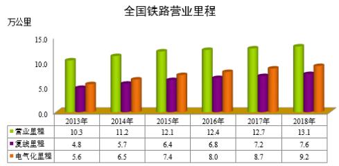 行业动态-中国铁路总公司2018年统计公报发布